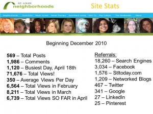 Mills Apartments Neighborhood Blog Site Stats